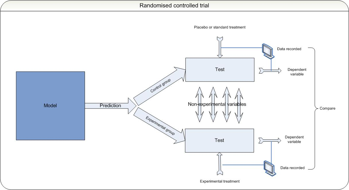 Science Uses Randomised Controlled Trials To Test Models