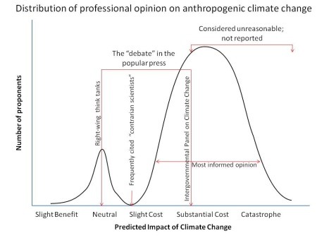 Distribution of professional opinion on anthropogenic climate change