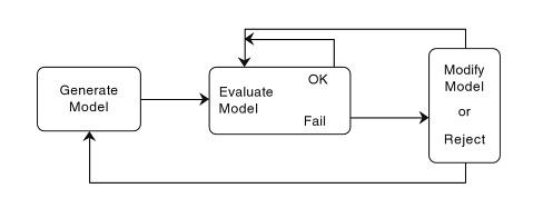 Model cycle