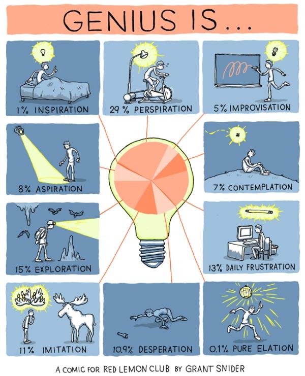 Genius is ...