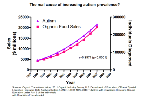 autism organic food graph